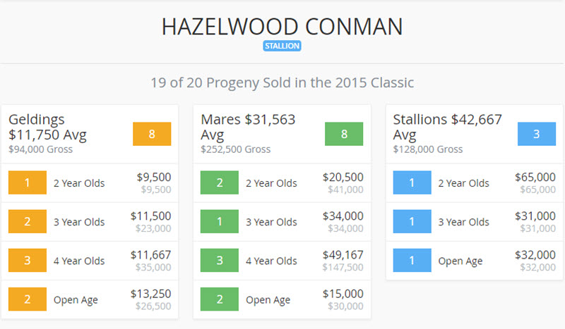 2015 Landmark Classic Conman Results
