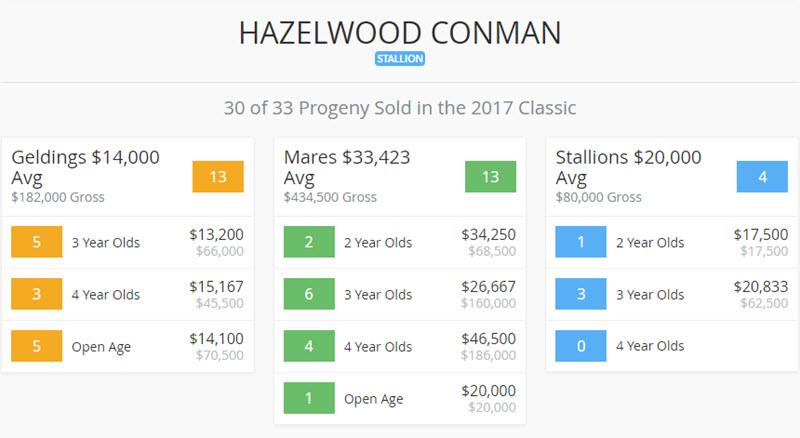 2017 Landmark Classic Conman Results