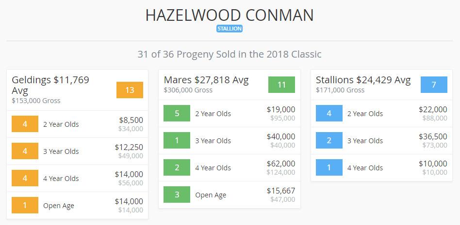 2018 Landmark Classic Sales Results