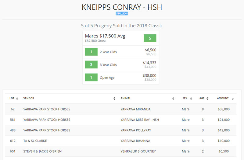 2018_Landmark_Sale_Lots_Kneipps_Conray_results