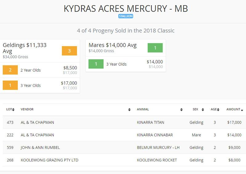 2018_Landmark_Sale_Lots_Kydras_Acres_Mercury_results.
