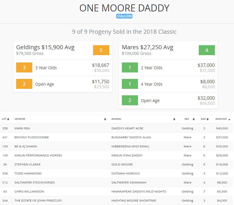 One Moore Daddy Landmark progeny sold 2018