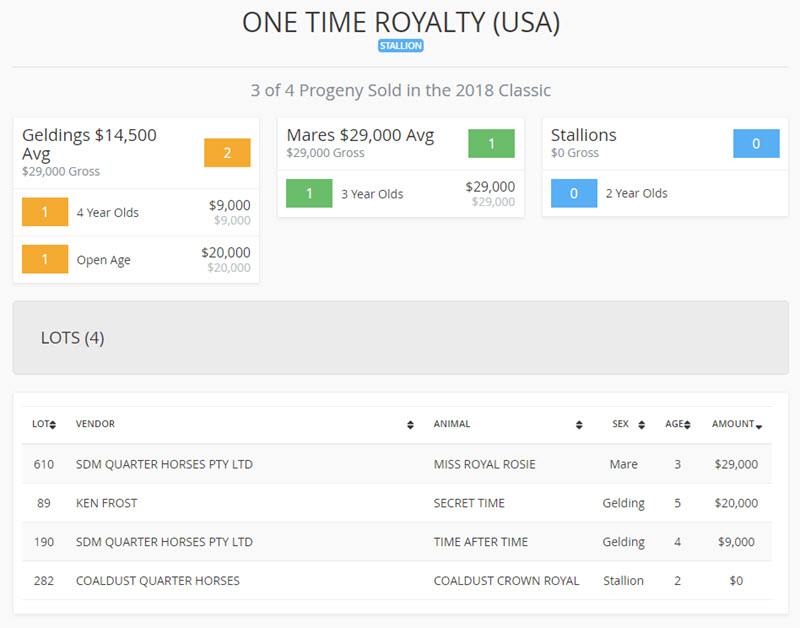 2018_Landmark_Sale_Lots_One_Time_Royalty_results