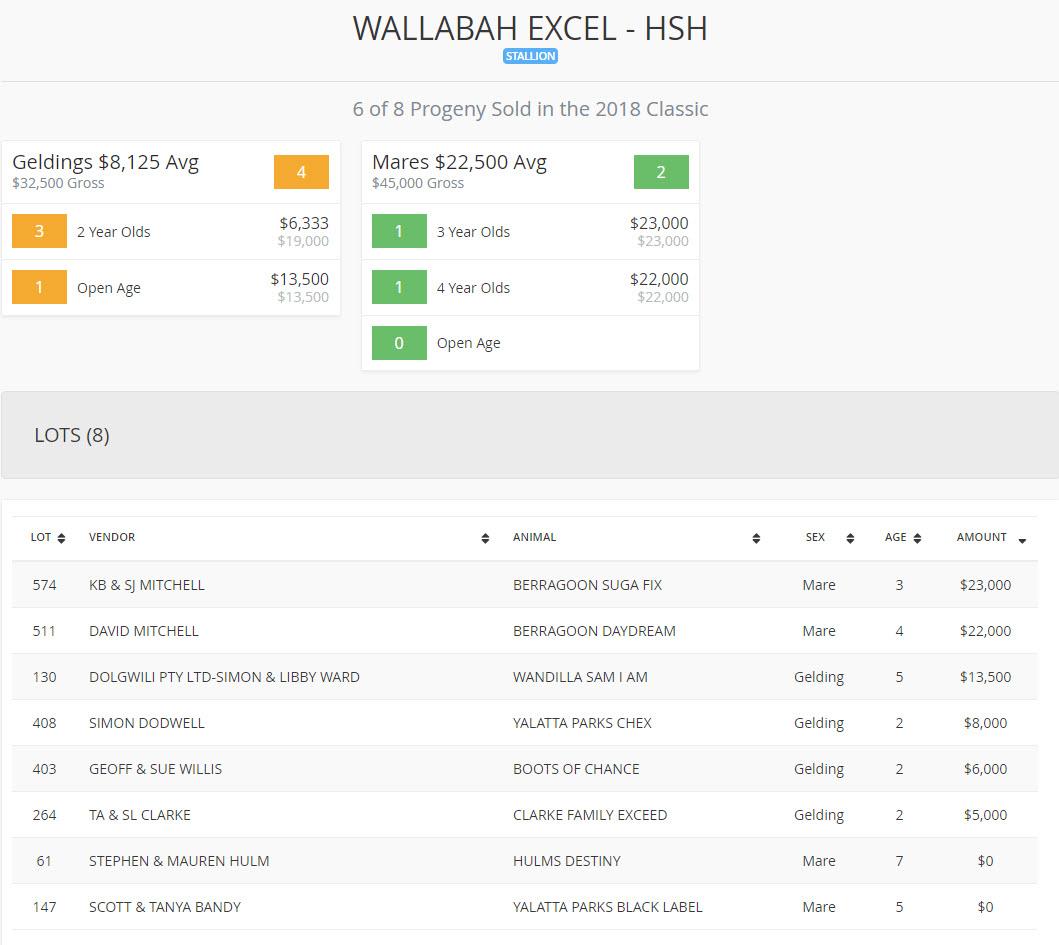 Wallabah Excel Landmark 2018 Sale Results