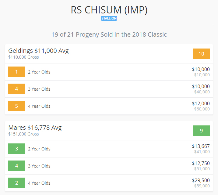 RSChisum_2018_landmark_sale-averages