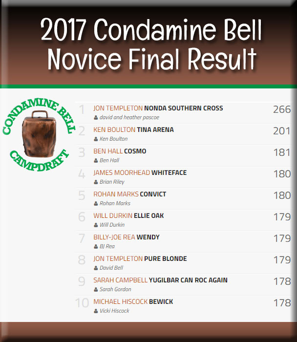 Condamine Bell Novice final results