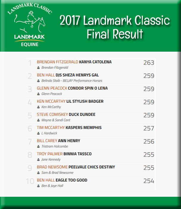 2017 Landmark Classic Results