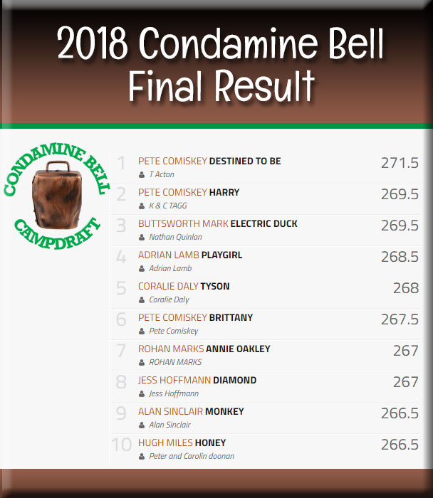 2018 Condamine Bell winner and placegetters.