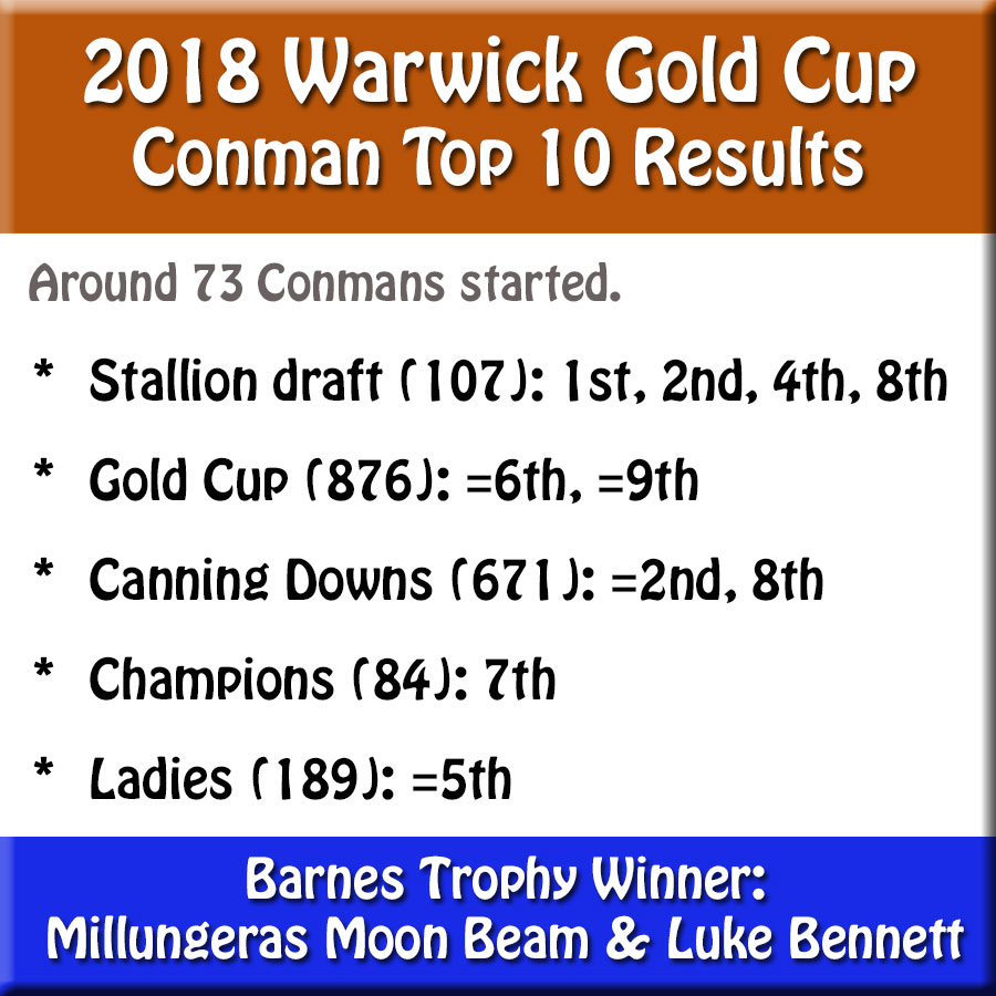 Conman Results Warwick 2018