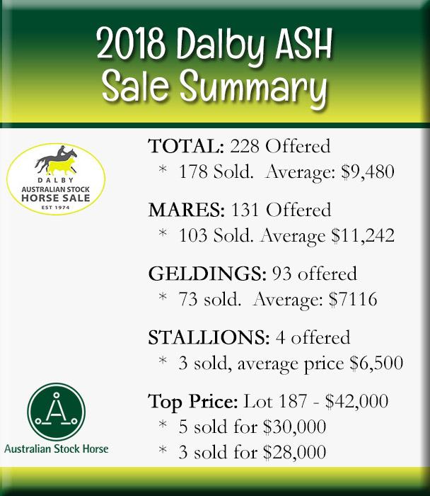 2018 Dalby ASH Sale Summary