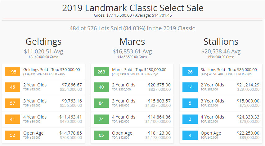 2019 Landmark Classic Sale Summation